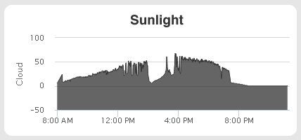 RaceAir Cloud Racing Weather Station - Sunlight Intensity Graph
